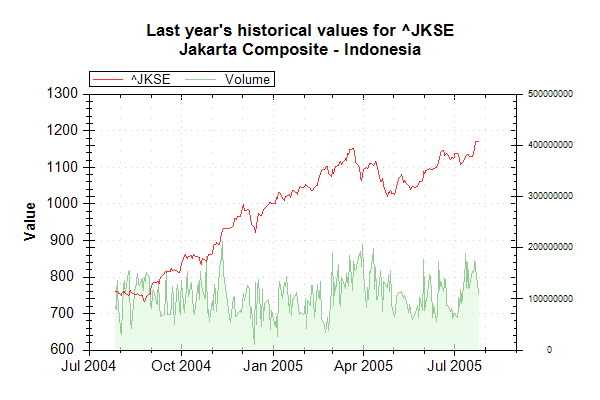 Market Data Index JKSE on 20050726 202627 UTC.png