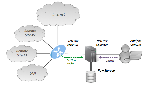 Netflow wikipedia ccuart Image collections
