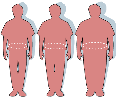 A Waistline of over 40 inches in Men, and 35 inches in Women, is a Major Risk Factor for Metabolic Syndrome