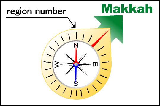 Qibla compass - Wikipedia