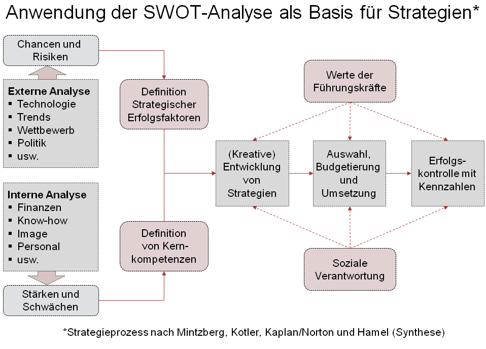 SWOT-Analyse und Strategie.png