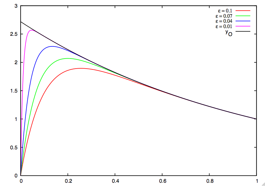 File:Singular perturbation convergence.jpg Eq: math.16687.0