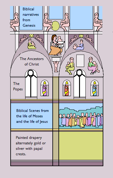 Diagram of part of the vertical fresco decoration of the Sistine Chapel Sistine Chapel vertical scheme.PNG