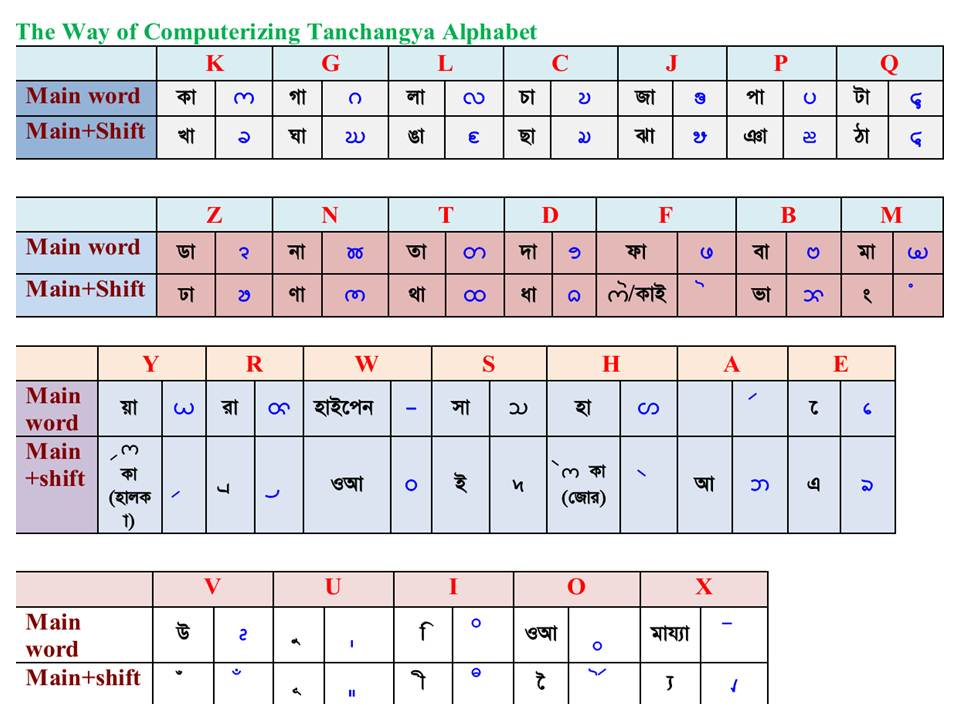 Alphabet To Number Chart: Typing Chart.jpg - Wikimedia Commons,Chart