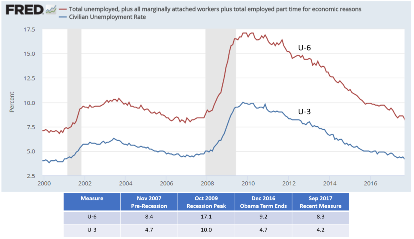 https://upload.wikimedia.org/wikipedia/commons/9/9e/US_unemployment_rates_U3_and_U6.png