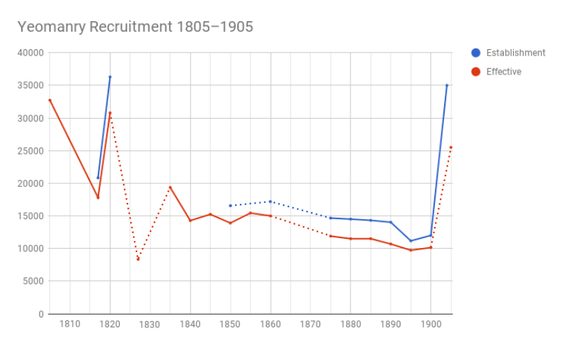 Yeomanry recruitment 1805-1905, showing establishment (authorised) and effective (actual) strength. Broken lines represent no data available between known datum points. Yeomanry recruitment 1820-1900.png