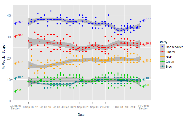 2008FederalElectionPolls.png