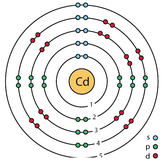 48_cadmium_%28Cd%29_enhanced_Bohr_model cadmium bohr diagram data wiring diagram schematic
