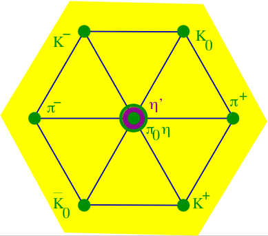 quark model  wikipedia, schematic