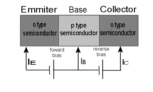 Bipolar Junction Transistor PDF http://jacintomaria.girlshopes.com/bjt/
