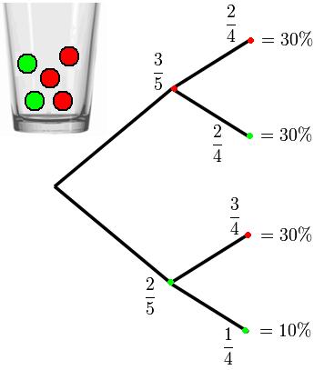 Was Ist Das Für Ein Baum baumdiagramm