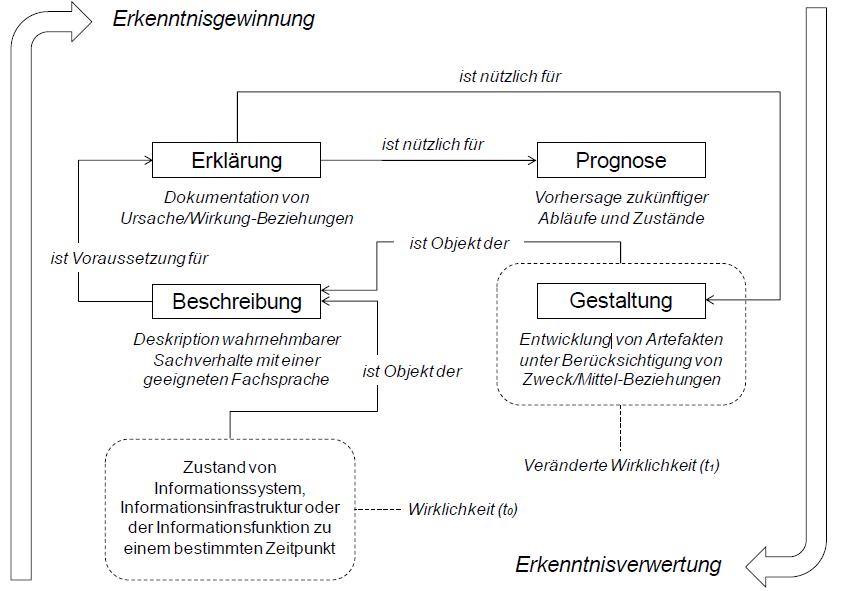 File beziehungen der wissenschaftsaufgaben for Armin heinzl