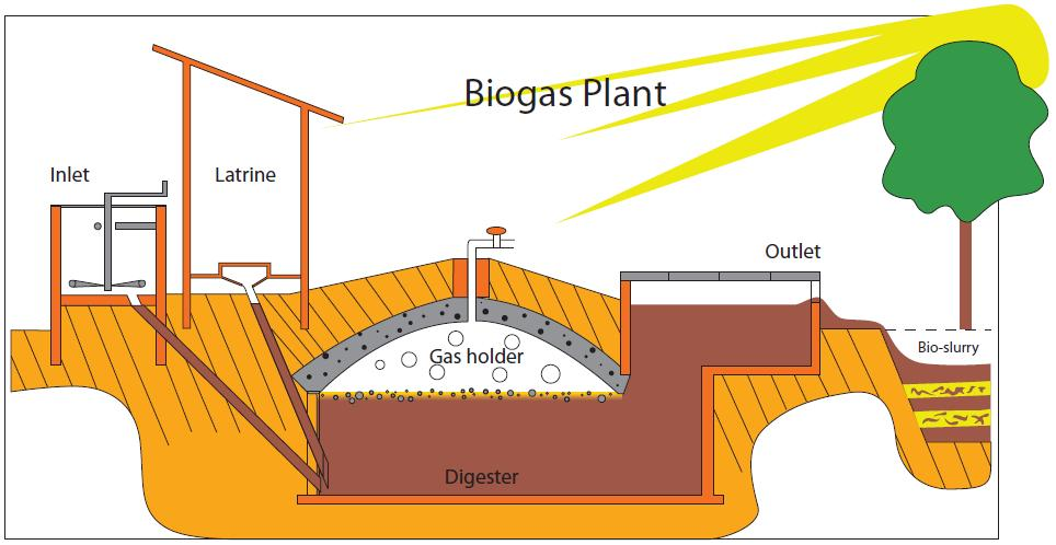 File:Biogas plant sketch ENG jpg - Wikimedia Commons