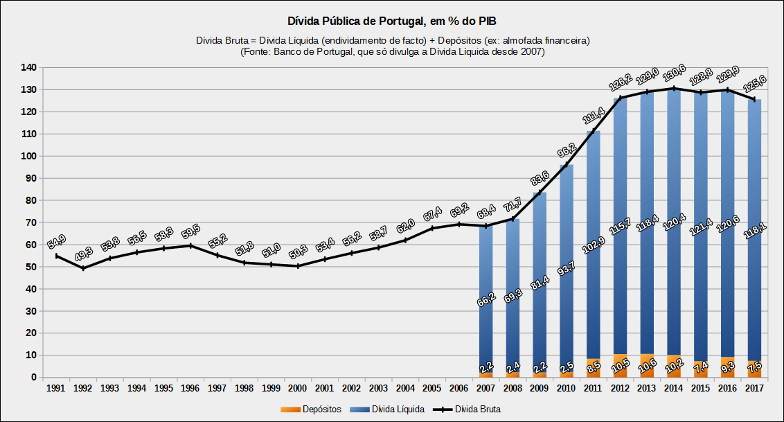 FileDivida Publica De Portugal Em Percentagem Do PIB Entre 1991 E 2017