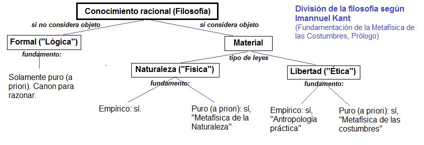 file division de la filosofia según immanuel kant png wikimedia
