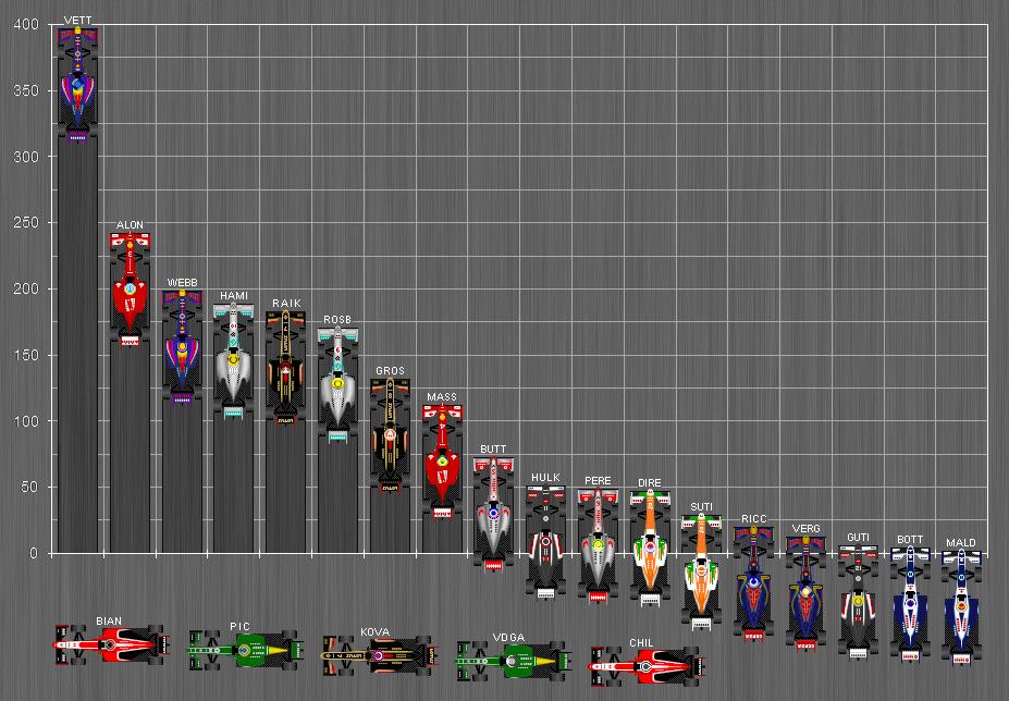 formula 1 standings