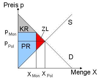 Die Quelle dieses Bildes ist: https://upload.wikimedia.org/wikipedia/commons/9/9f/GG_im_Monopol.png