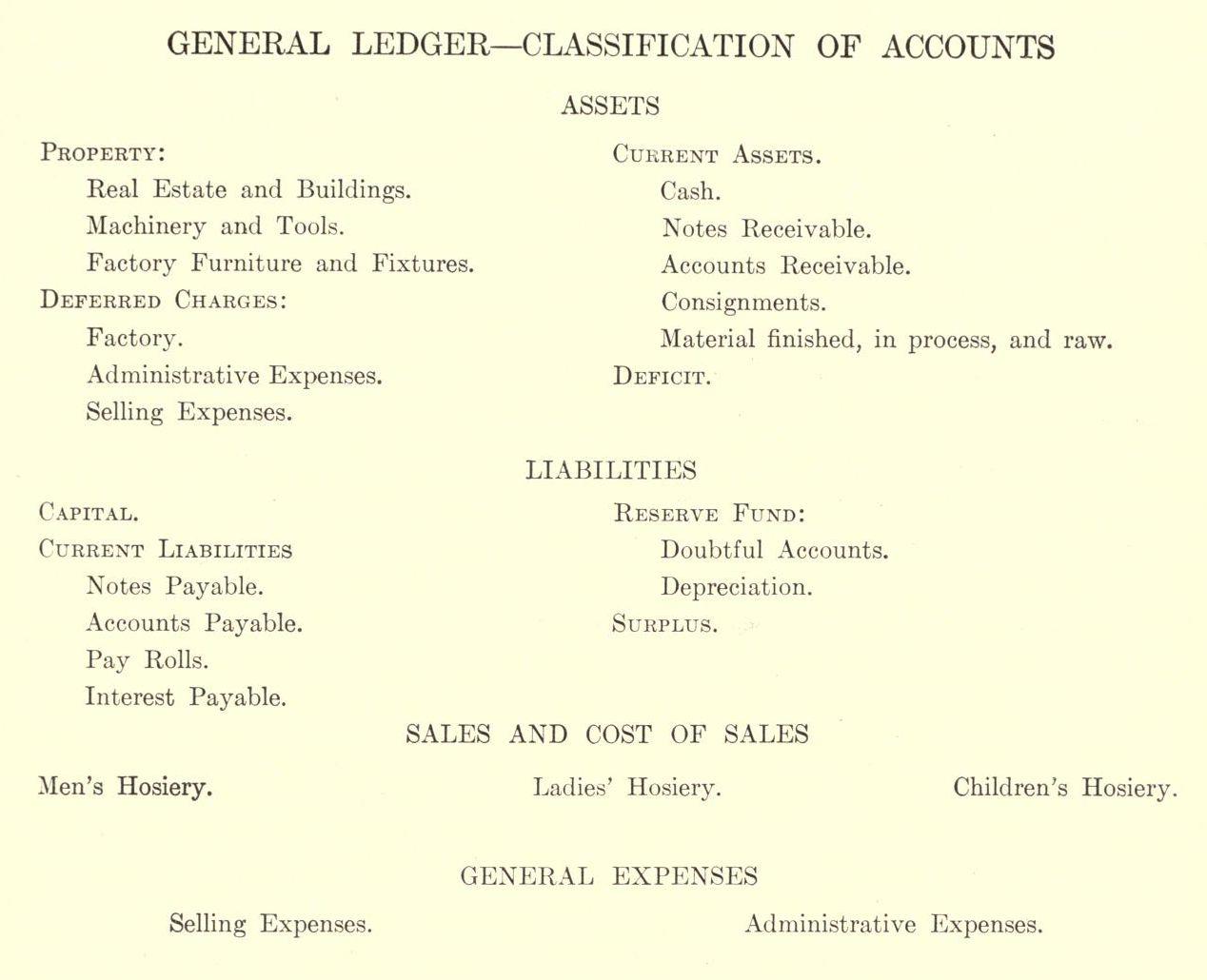 file general ledger classification of accounts 1909 jpg