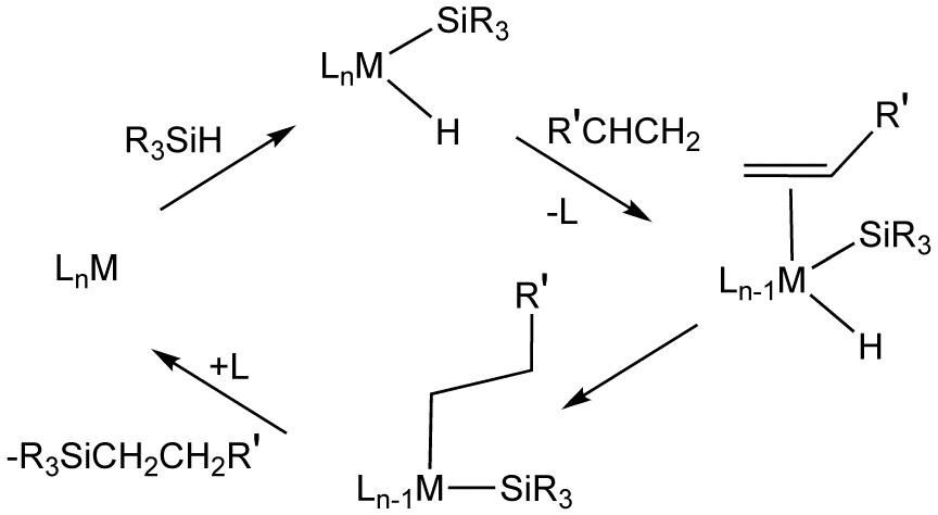 Hydrosilylation Wikipedia