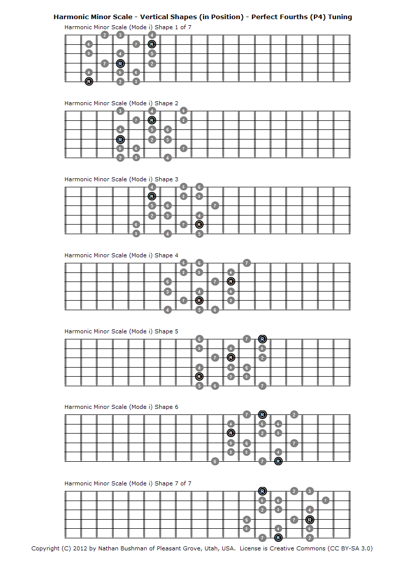 Harmonic Minor Scale (Mode i) - Vertical Shapes (in Position) - Perfect Fourths (P4) Tuning