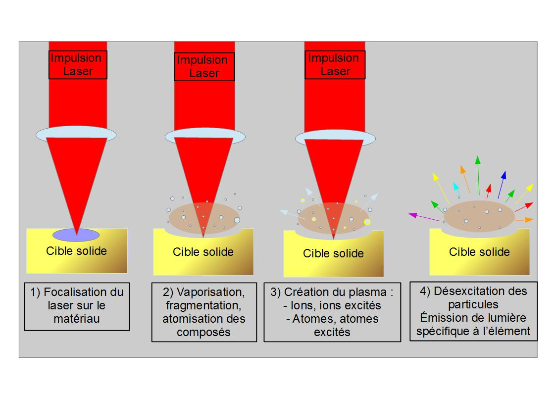 Formations for Quel niveau laser choisir