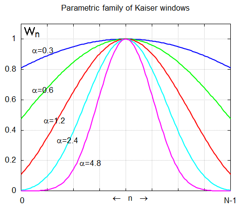 Kaiser window - Wikipedia