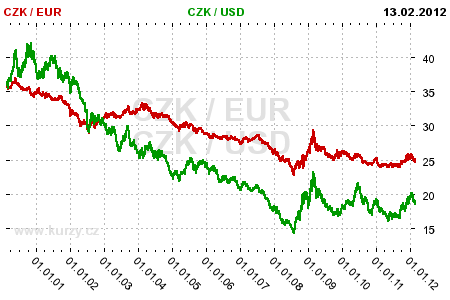 Czech forex broker