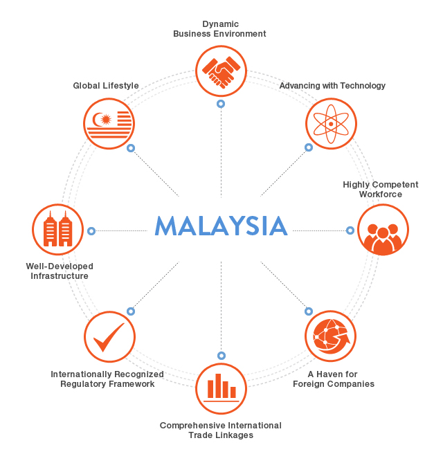 malaysia business environment Find tips about business environment in malaysia contributed by major organizations such as dept of commerce, ukti, hktdc and many more.
