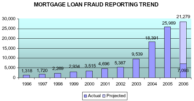 Mortgage fraud - Wikipedia
