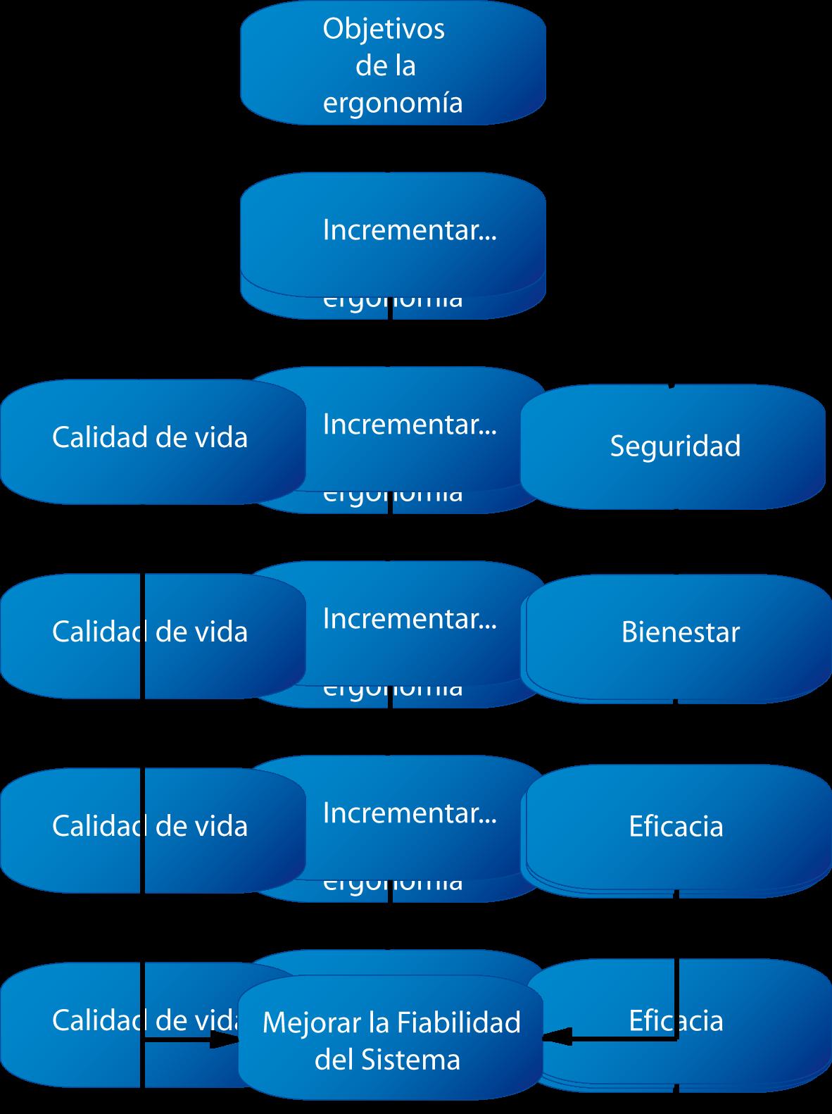 Archivo objetivo de la wikipedia la for Arquitectura para la educacion pdf