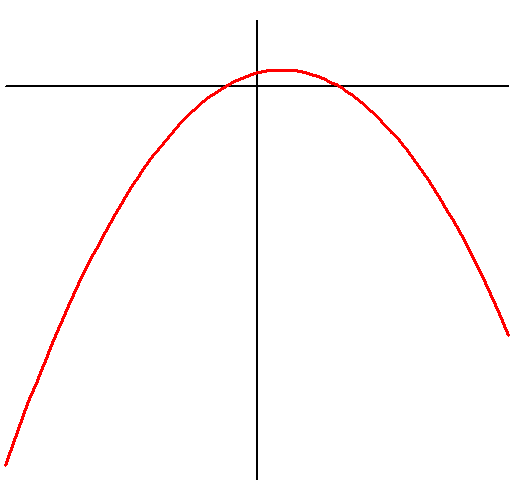 Parabolic function graph downwards