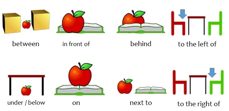 File:Prepositions of place.jpg - Wikimedia Commons