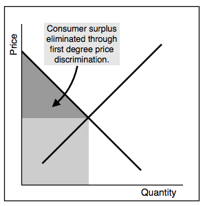 Price discrimination diagram.png
