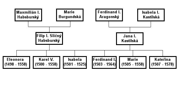 File Rodokmen Filip Rodice A Deti Png Wikimedia Commons