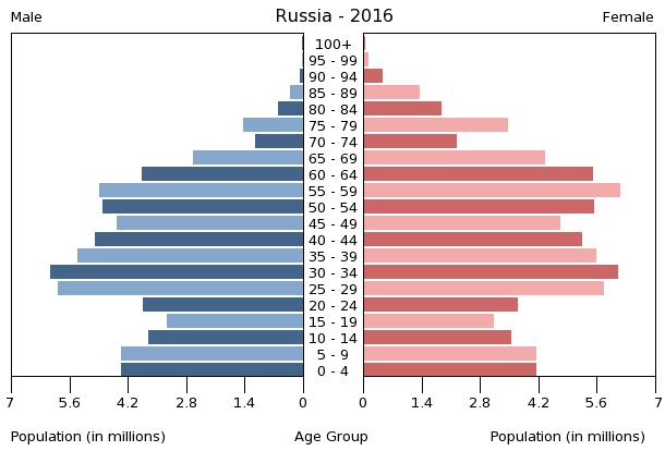 einwohnerzahl von russland 2019