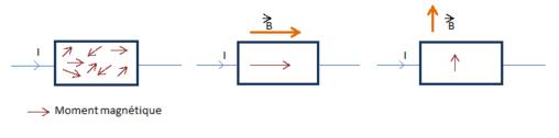 File:Schéma de la variation des moments magnétiques dans un ferromagnétique.PNG