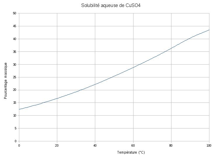 File solubilite wikimedia commons for Piscine sulfate de cuivre