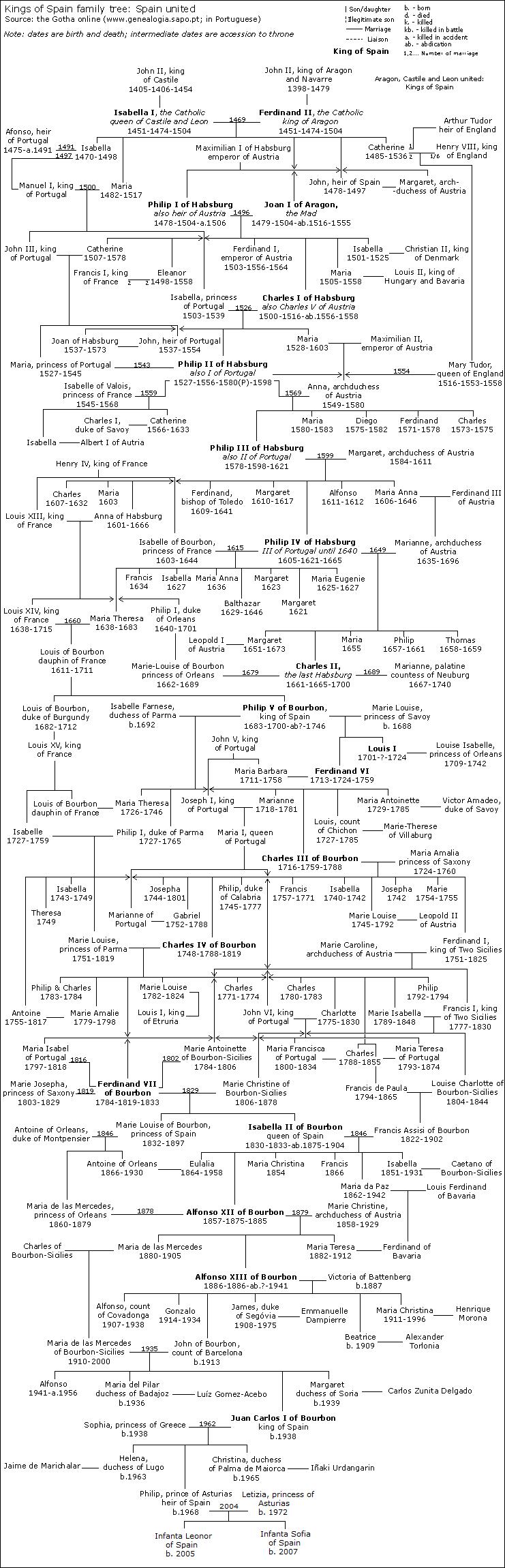 Monarchs Of Spain Family Tree Familypedia Fandom