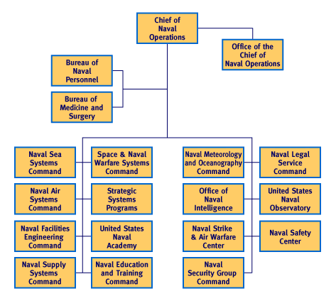 organization structure simulation Organizational design is a step-by-step methodology which identifies dysfunctional aspects of work flow, procedures, structures and systems, realigns them to fit current business realities/goals and then develops plans to implement the new changes the process focuses on improving both the technical and people side of the business.