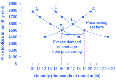 File:A Price Ceiling Example   Rent Control
