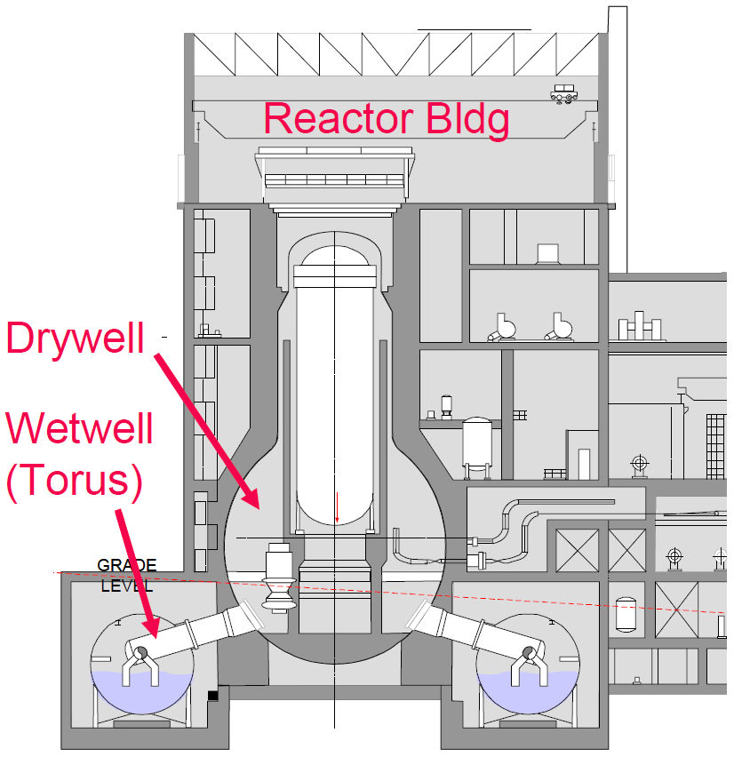 File BWR Mark I Containment  diagram on nuclear power plant diagram