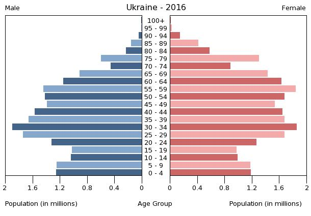 Composition of the Russian Federation (2014)