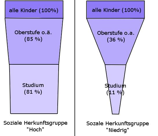 Bildungsbenachteiligung in der Bundesrepublik Deutschland – Wikipedia