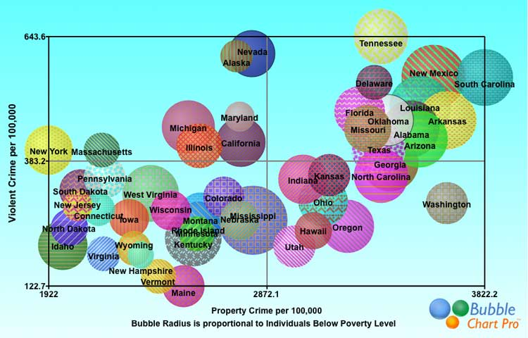 Bubble Chart With Labels: Bubble Chart of Crime versus Poverty in 50 states.jpg ,Chart