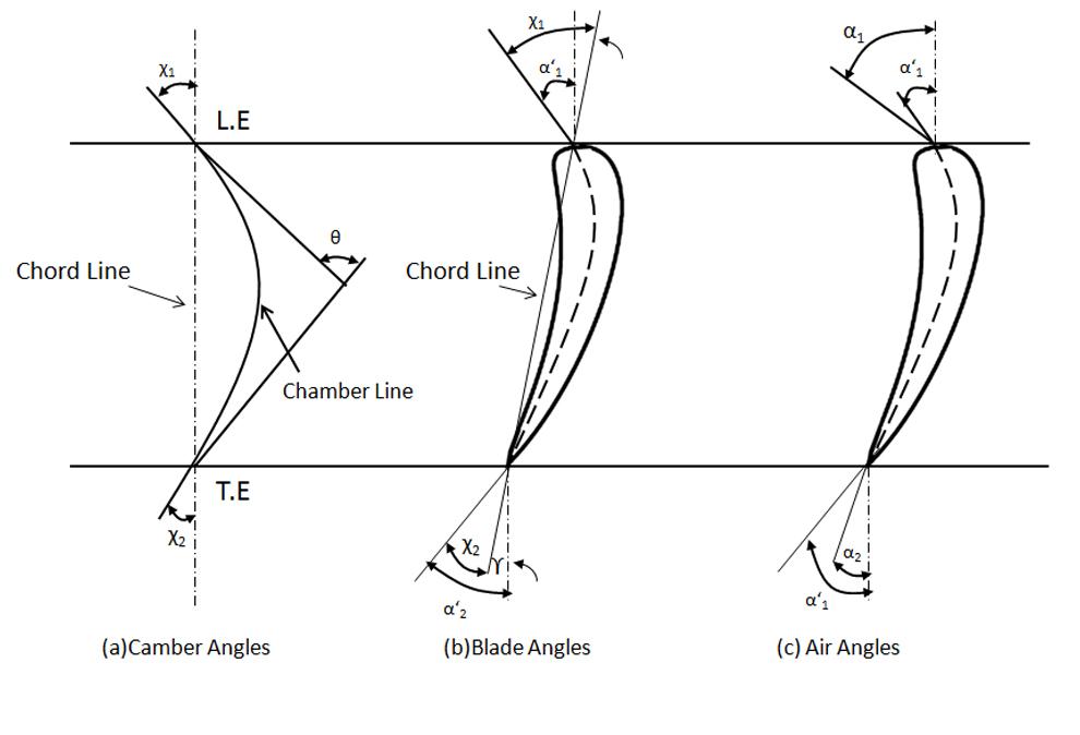 File Camber Angles Blade Angles And Air Angles Jpg