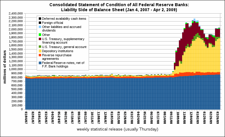 Consolidated Statement of Condition of All Federal Reserve Banks-LIABILITIES.png