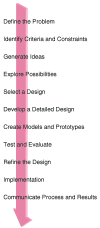 Design process Web Design