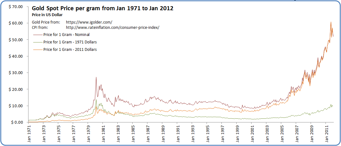 Images Of Gold Price Per Gram