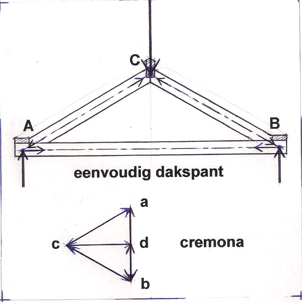 Cremonadiagram