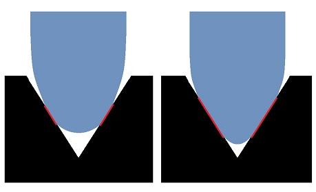 sphärischer elliptischer schliff